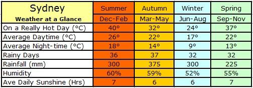 sydney_annual_weather